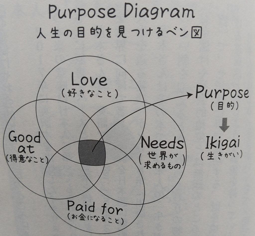 Purpose of Diagram