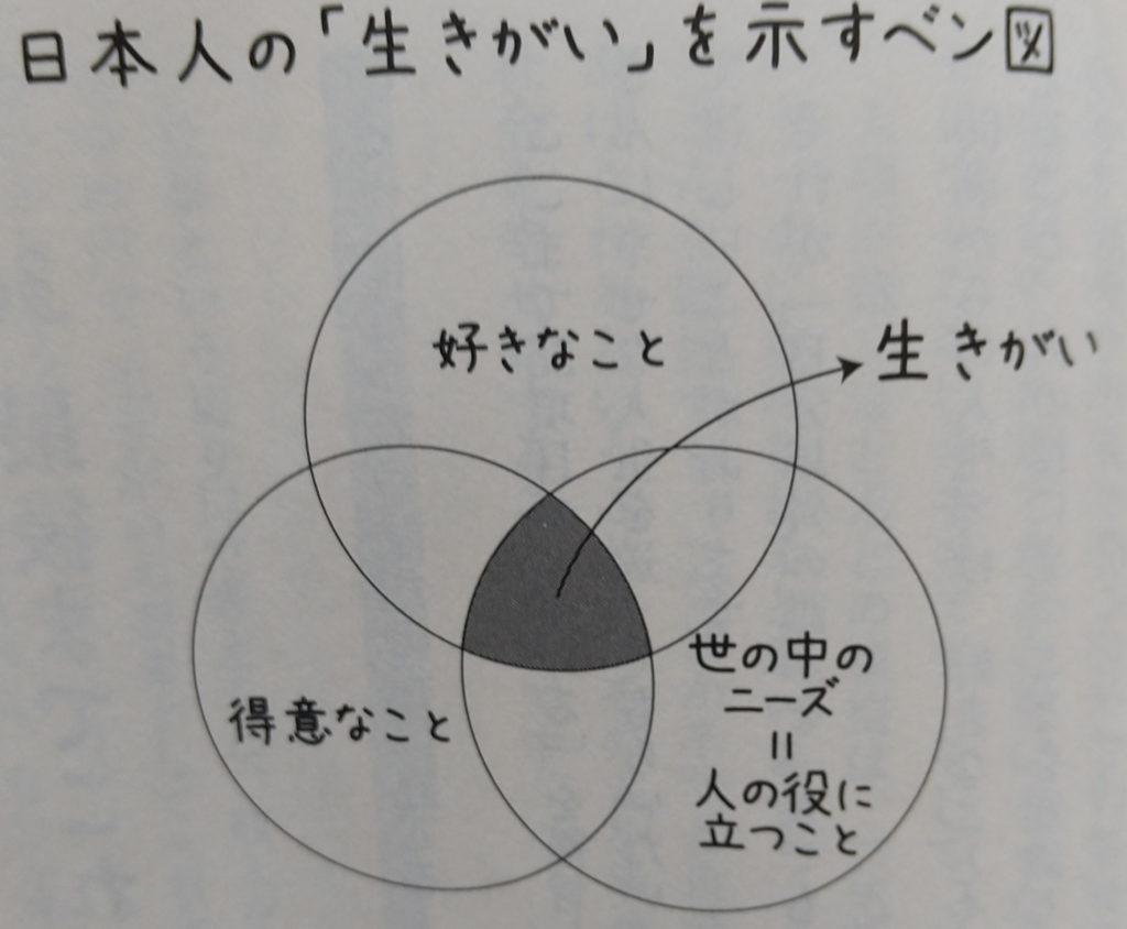日本人の「生きがい」を示すベン図